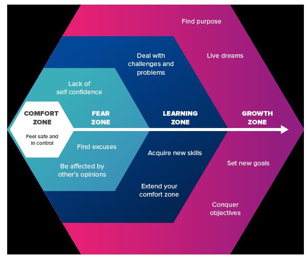 Comfort zone diagram
