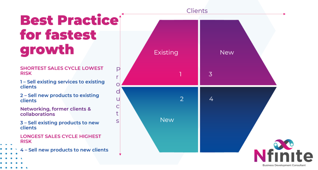 Best practice for fastest growth